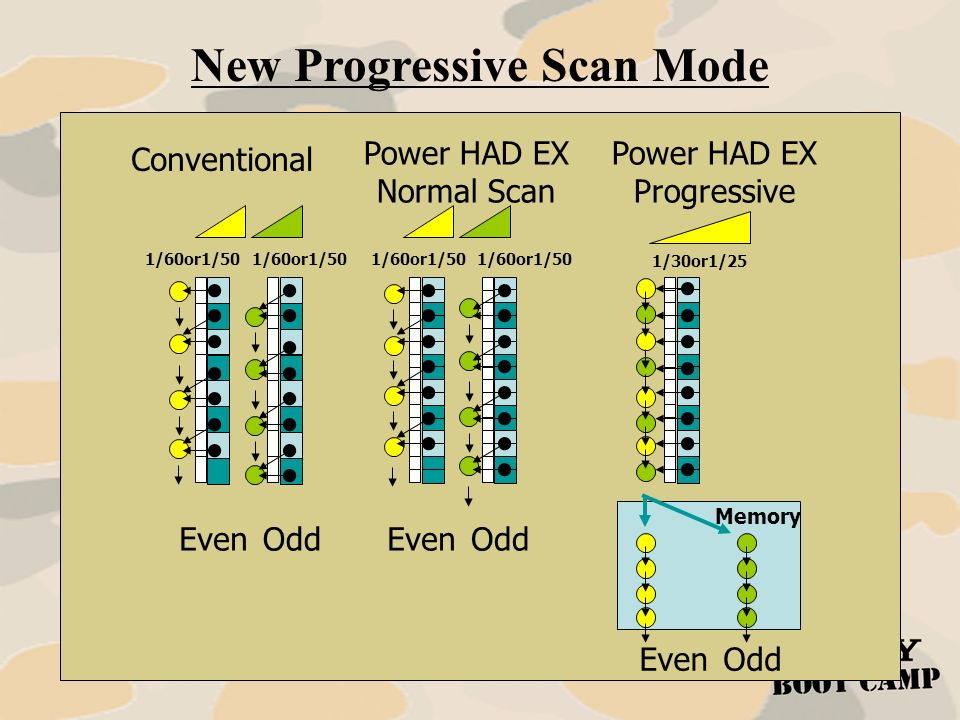 New Progressive Scan Mode