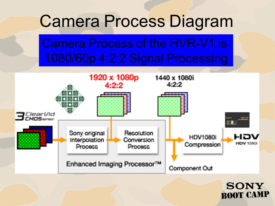 Camera Process Diagram