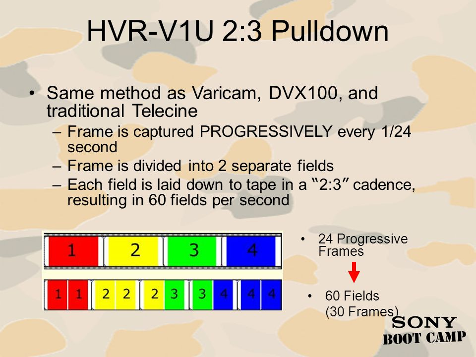 HVR-V1U 2:3 Pulldown Same method as Varicam, DVX100, and traditional Telecine. Frame is captured PROGRESSIVELY every 1/24 second.