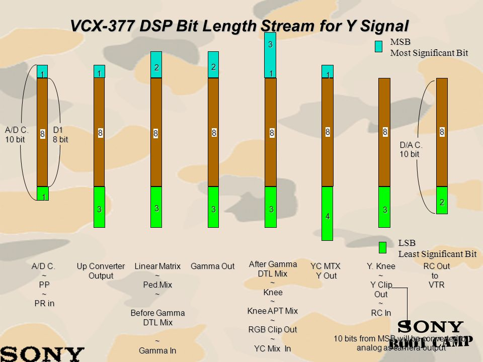 VCX-377 DSP Bit Length Stream for Y Signal