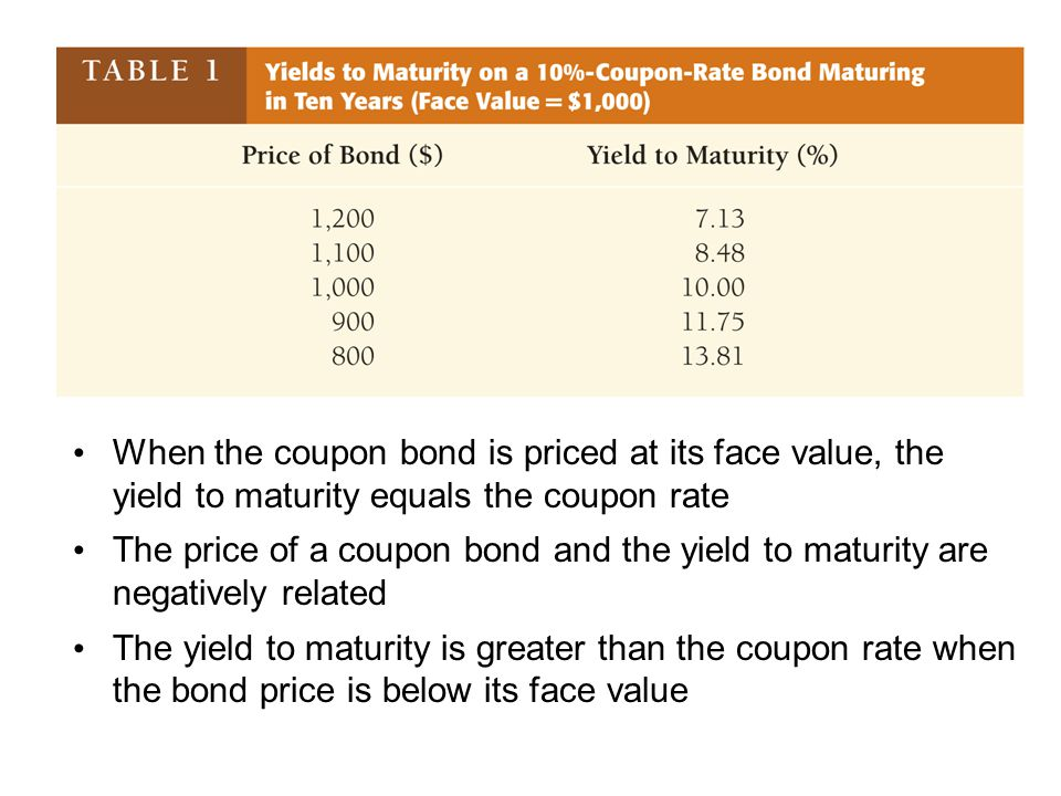 Define Yield to Maturity