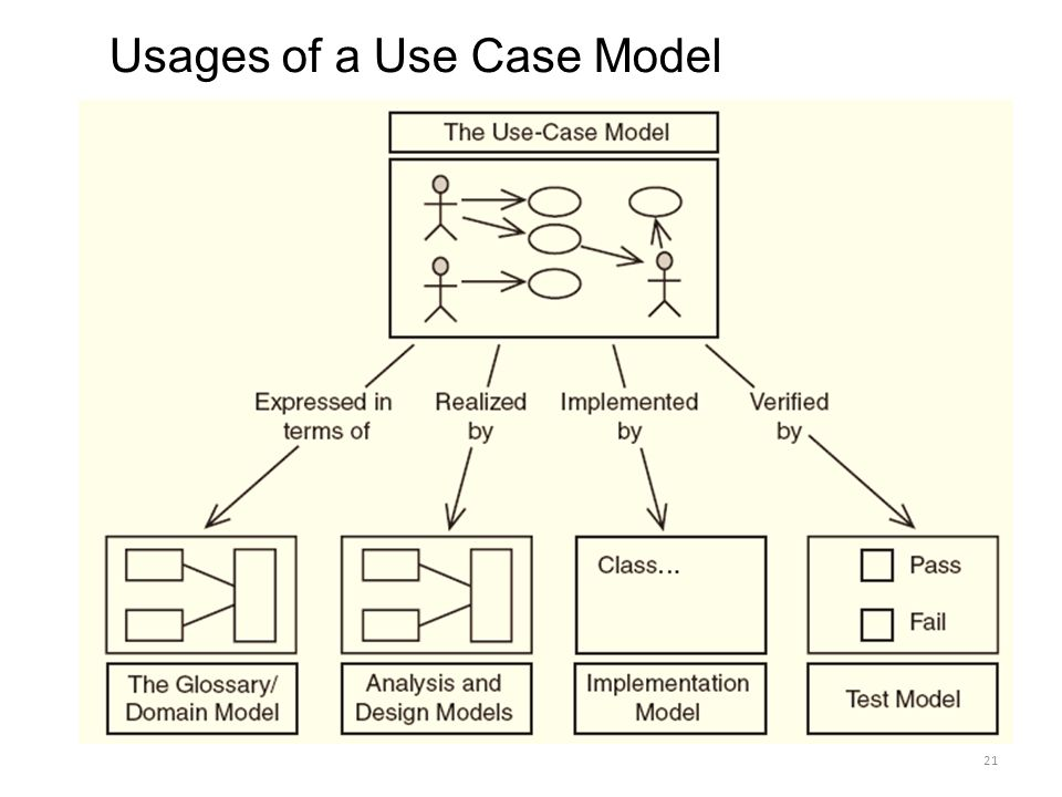 use case modelling importance in object An actor is a role that a user or another system has the objective of use case modeling is to identify and describe all the use cases that the actors require from the system the use case descriptions then are used to analyze and design a robust system architecture that realizes the use cases (this is what is referred to as use.