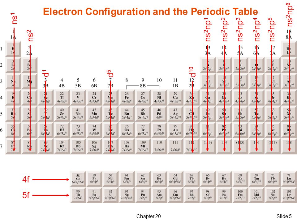 Transition elements and coordination chemistry ppt download - Periodic table electron configuration ...