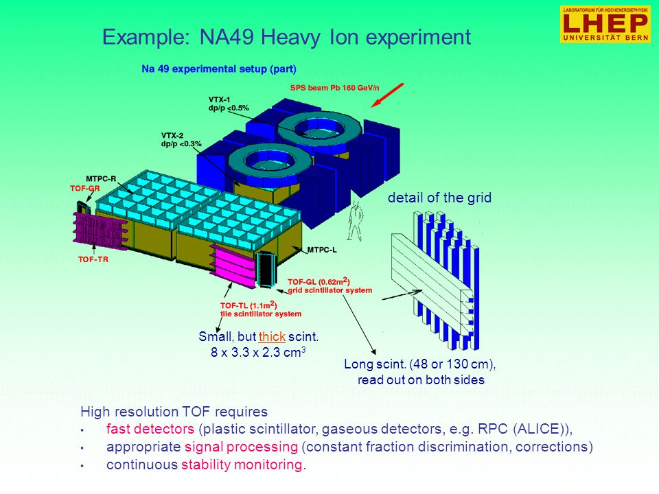 Detectors For Particles And Radiation Ppt Video Online