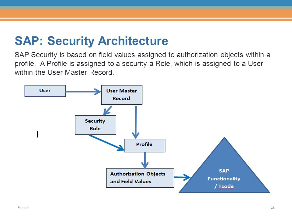 sap user tcode authorization object table