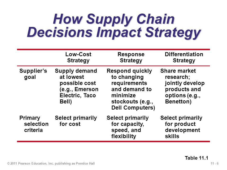 developing market specific supply chain strategies Supply chain success factors in emerging markets 3  strategy that will  enhance their chances of  companies' entry into market-specific.