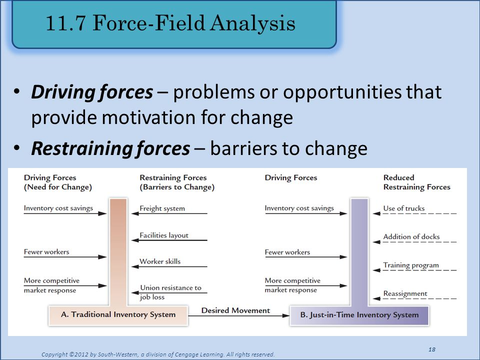 Managing change and innovation ppt video online download