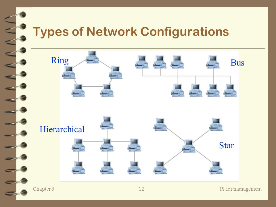 Types of Network Configurations