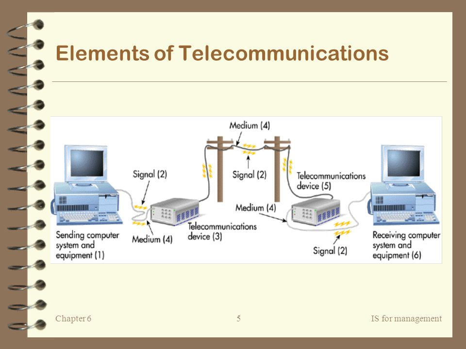 Elements of Telecommunications