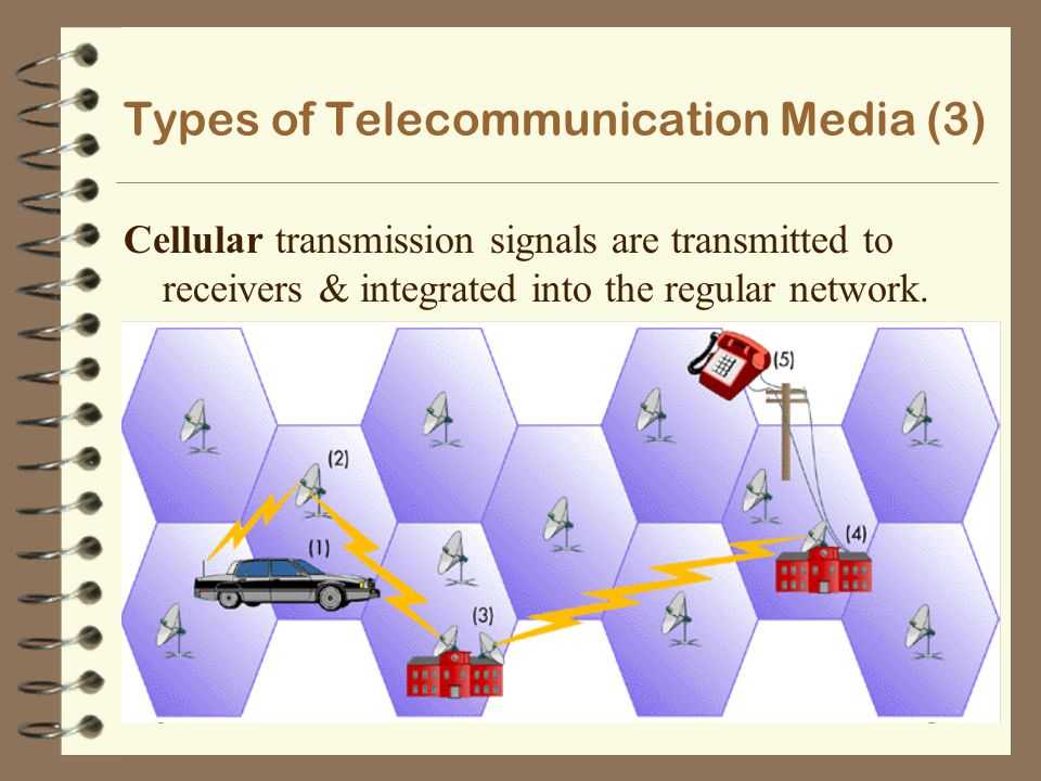 Types of Telecommunication Media (3)