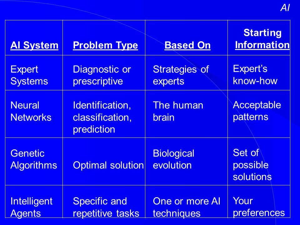AI Starting Information. Expert's know-how. Acceptable patterns. Set of possible solutions. Your preferences.