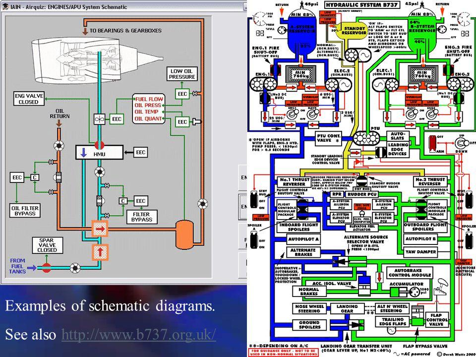 2 0 development of maintenance programs