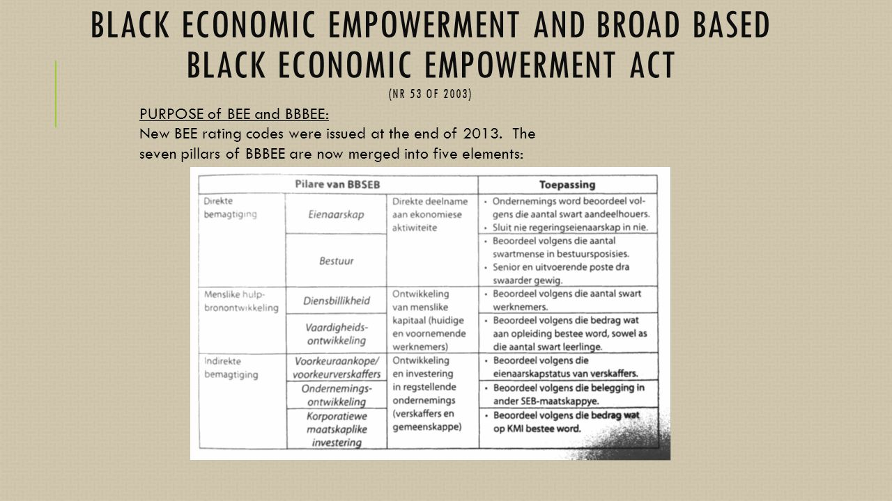 black economic empowerment South africa fool's gold black economic empowerment has not worked well nor will it end soon.
