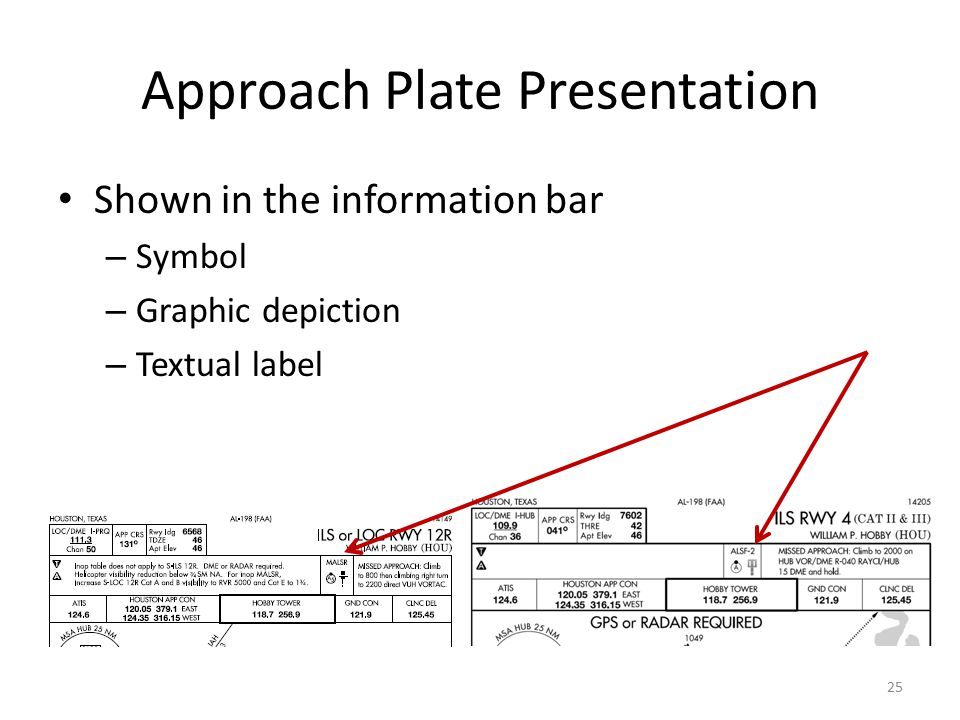 Approach Plate Presentation