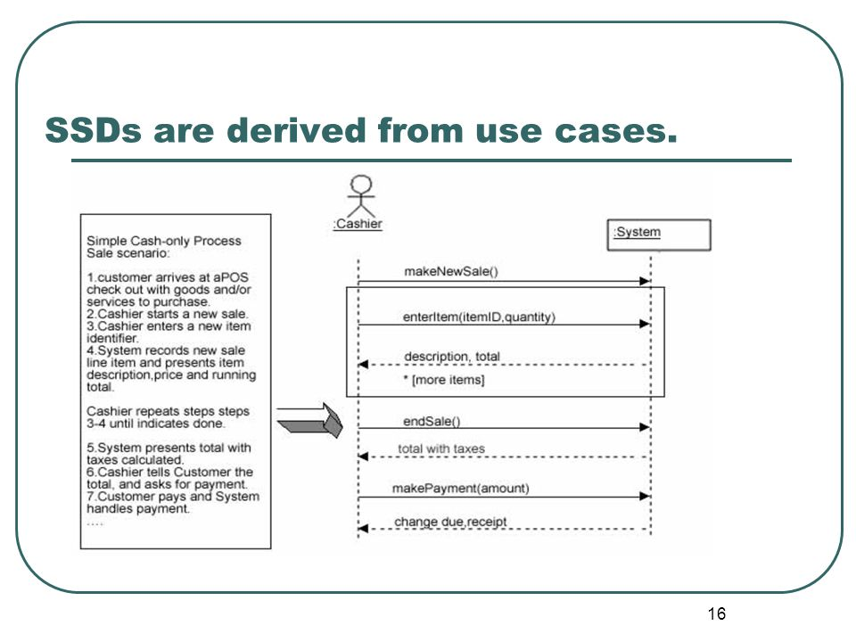 SSDs are derived from use cases.