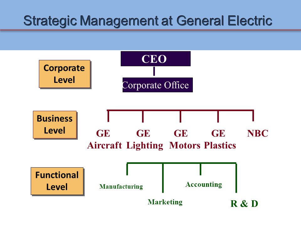 Strategic Management at General Electric