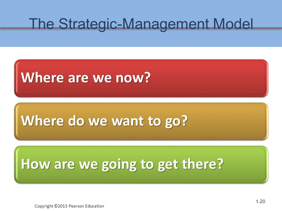 The Strategic-Management Model