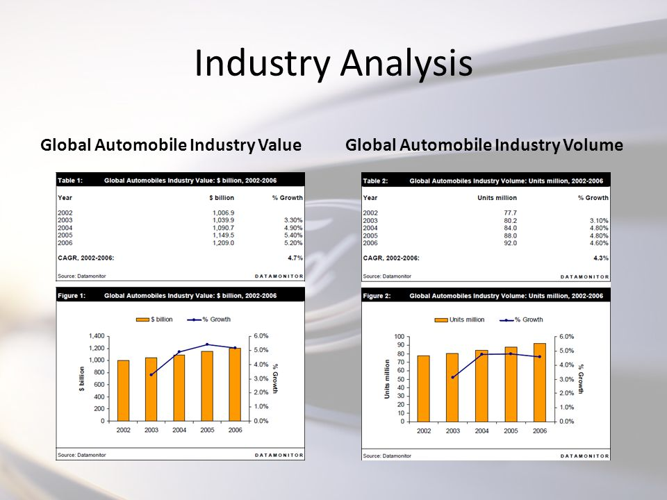 external environment analysis of automobiles industry Strategic management: pest analysis of indian automobile industry ajay kr dhamija⁄(n-1/mba pt 2006-09) introduction the indian automotive industry has ourished like never before in the recent years this extraordinary growth that.