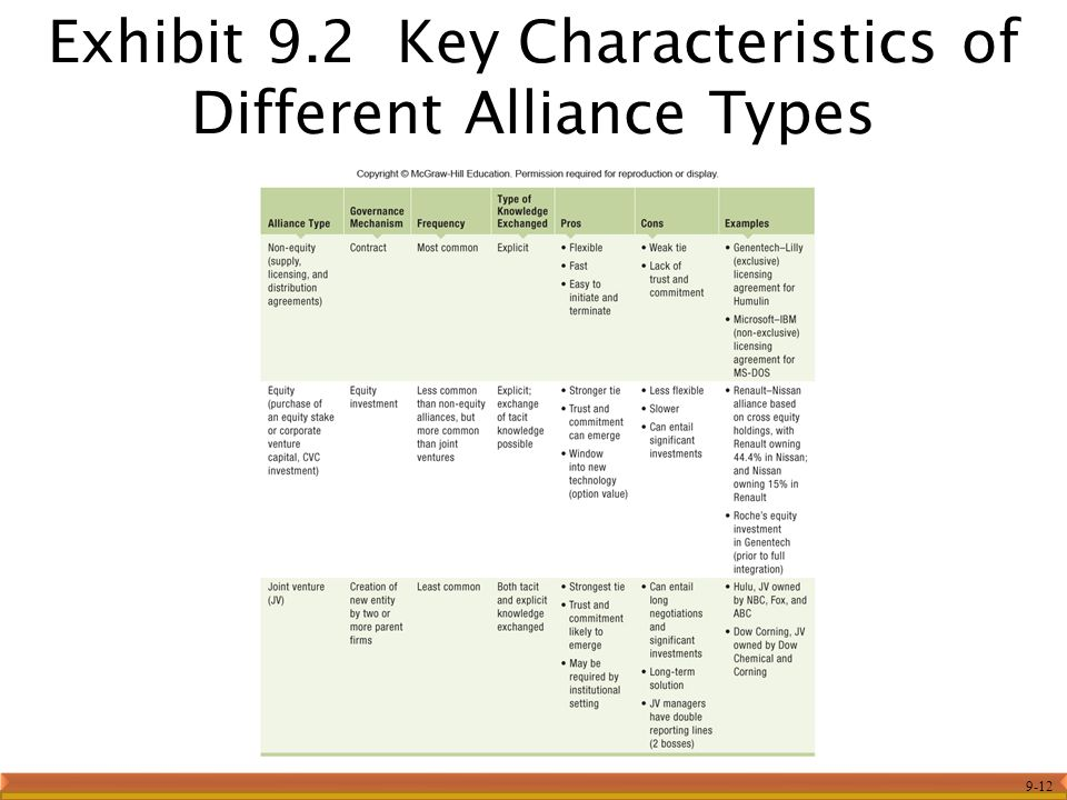 the characterization of the interfirm relationships in strategic alliances Breadth and depth of alliance experience on technological innovativeness interfirm relationship, strategic alliance research on strategic alliances has.