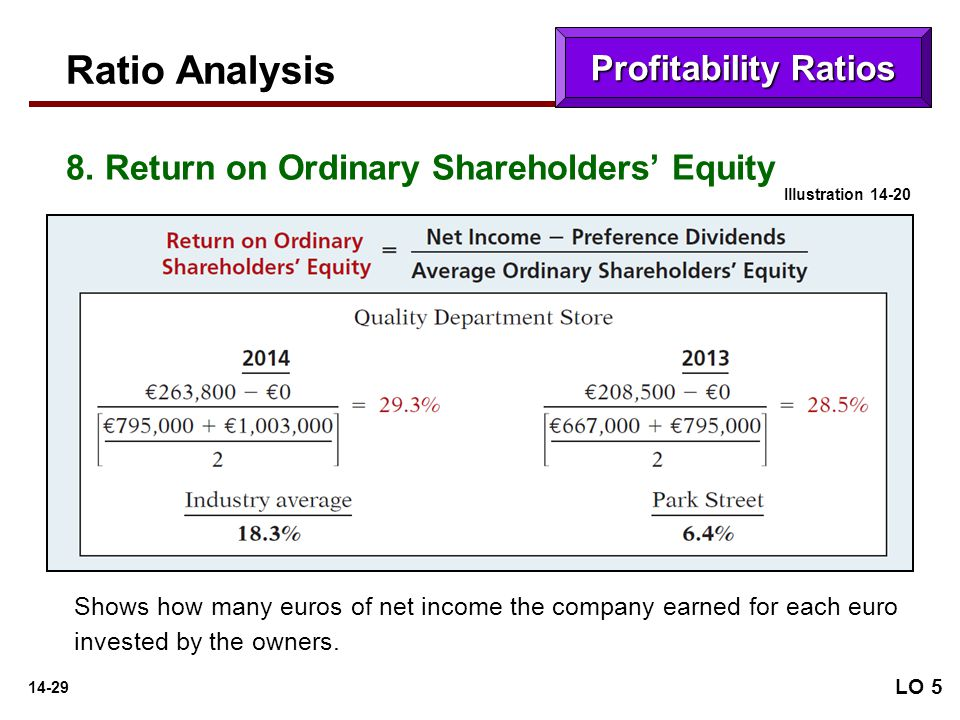 analysis of profitability ratios Ratio analysis - ratios formulae  ratio analysis: profitability ratios ratio analysis: turnover ratio ratio analysis: classification ratios and liquidity ratio.
