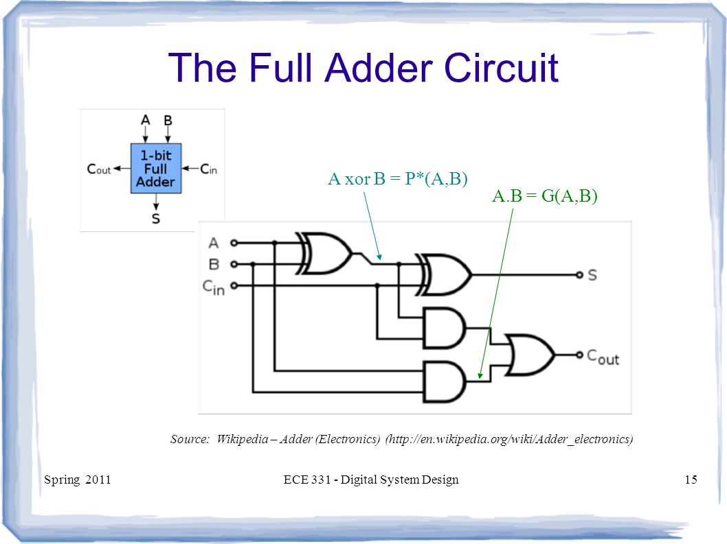 full adder Binary adder half and full adder binary adder is one of the basic combinational logic circuits the outputs of a combinational logic circuit depend on the present input only in other words, outputs of combinational logic circuit do not depend upon any previously applied inputs.