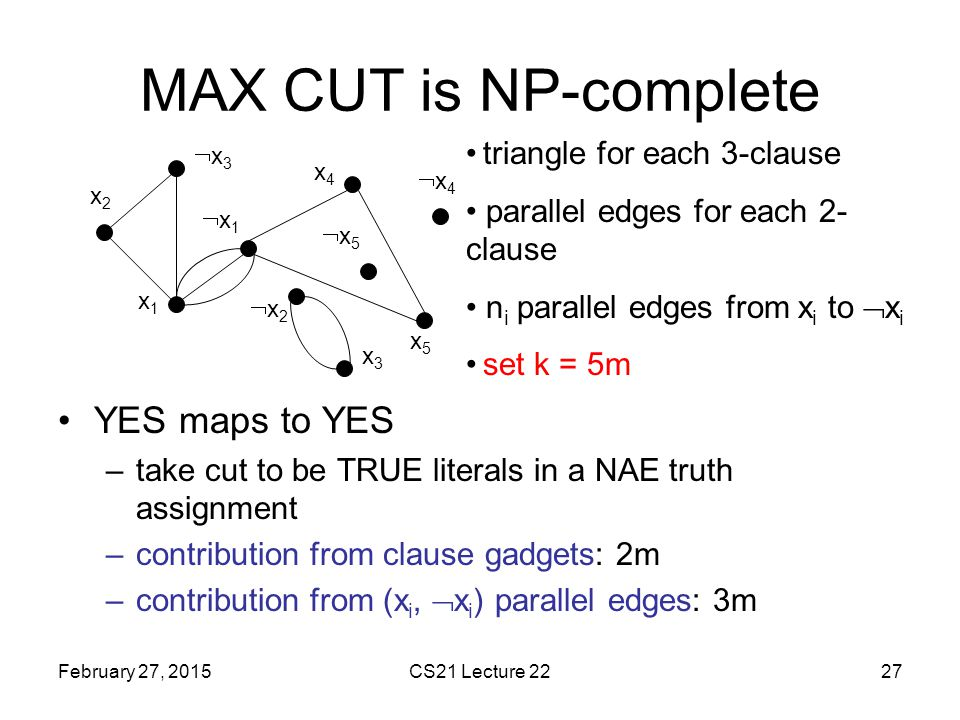 MAX CUT is NP-complete YES maps to YES triangle for each 3-clause