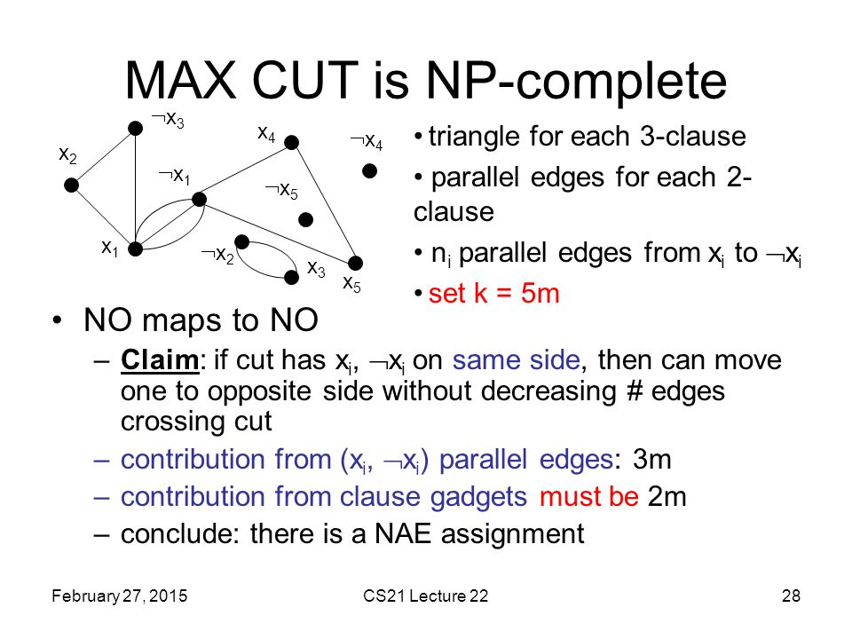 MAX CUT is NP-complete NO maps to NO triangle for each 3-clause