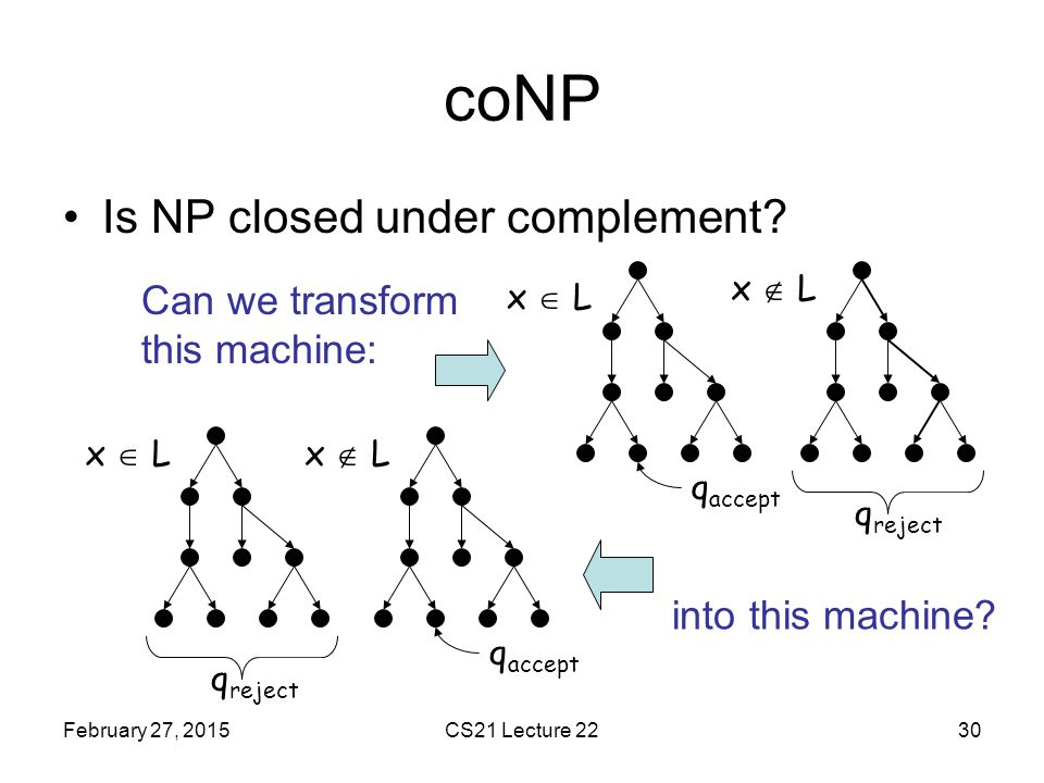 coNP Is NP closed under complement Can we transform this machine: