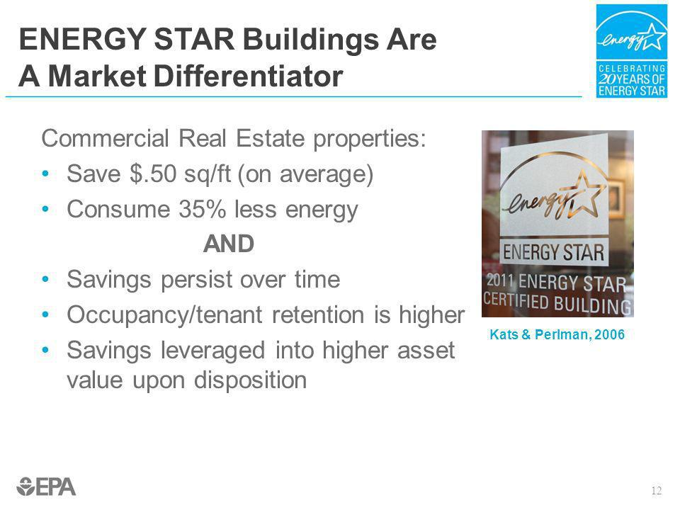 ENERGY STAR Buildings Are A Market Differentiator