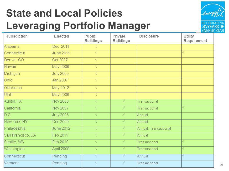 State and Local Policies Leveraging Portfolio Manager
