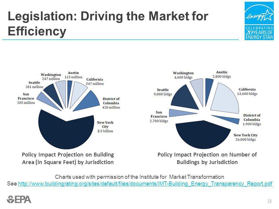 Legislation: Driving the Market for Efficiency