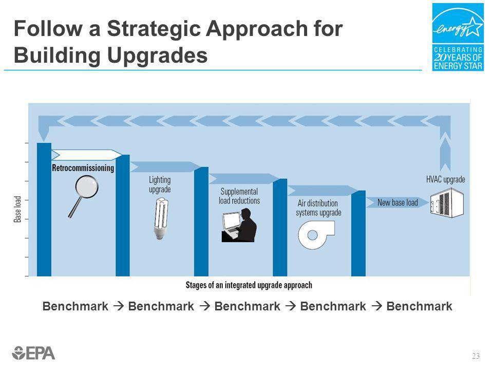 Follow a Strategic Approach for Building Upgrades