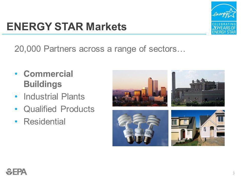 ENERGY STAR Markets 20,000 Partners across a range of sectors…