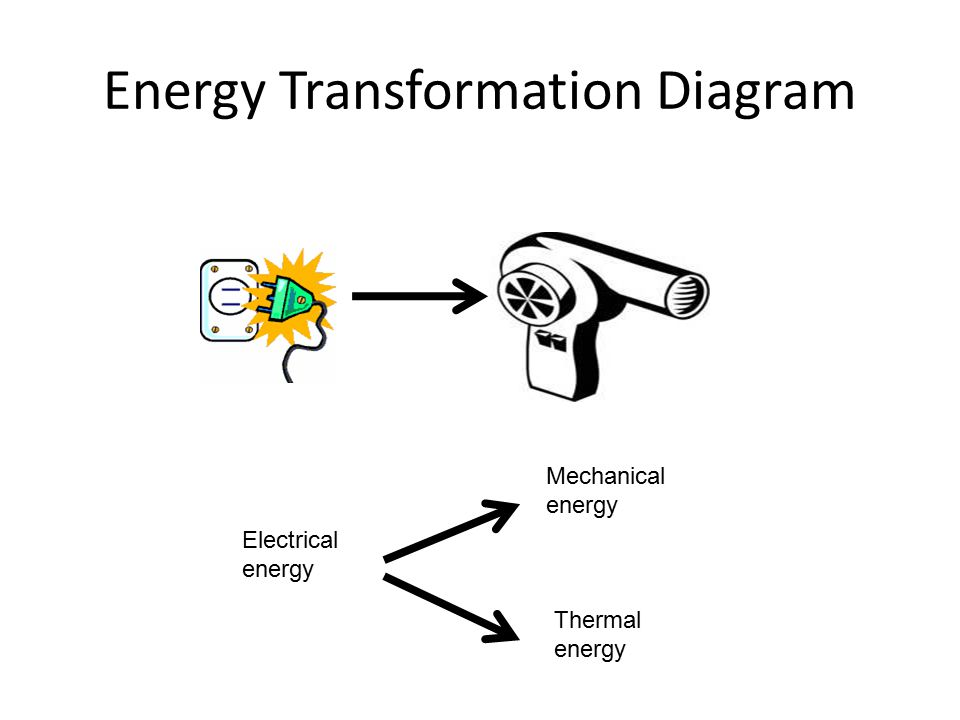 examples of energy transformation diagrams