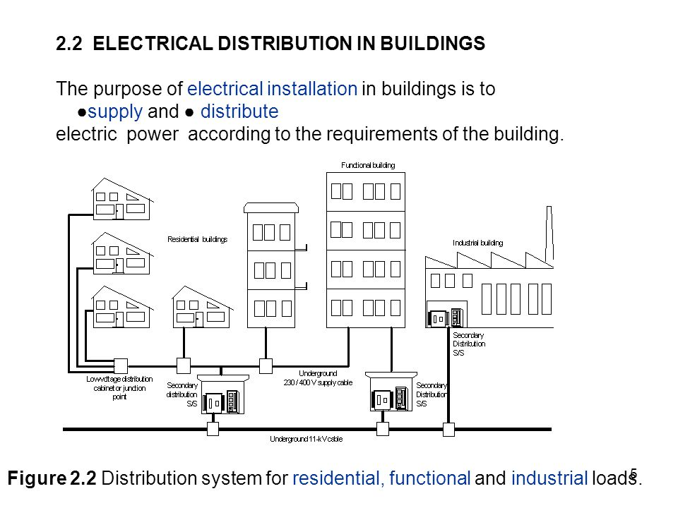 Chapter 2 ELECTRICAL POWER SUPPLY AND DISTRIBUTION IN BUILDINGS ...