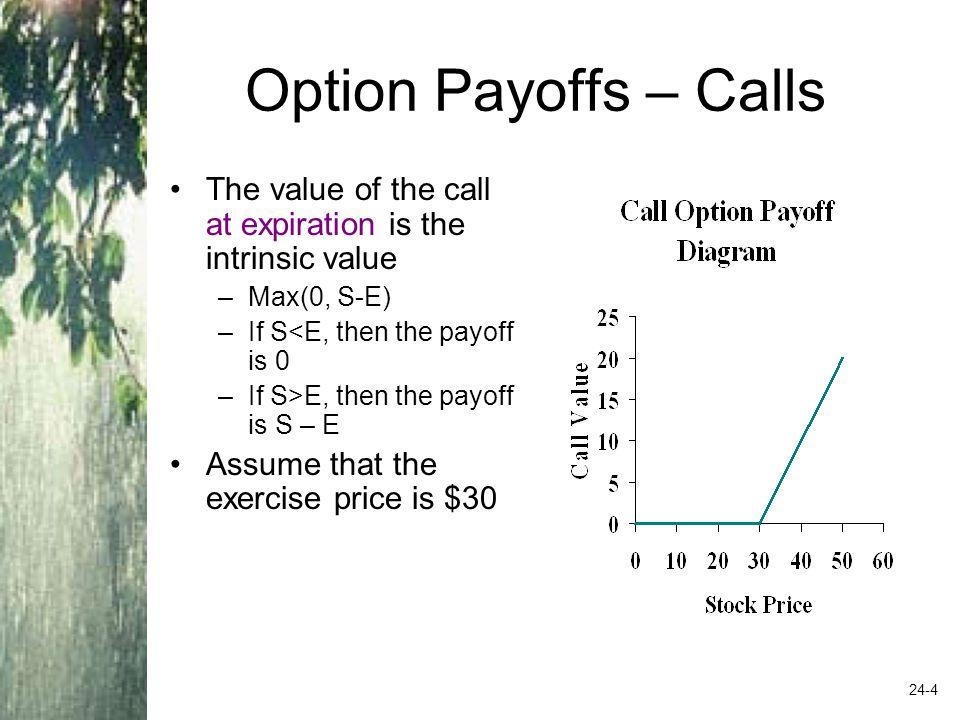 Option trading intrinsic value