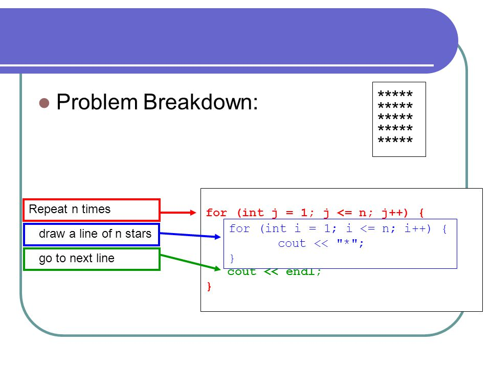Problem Breakdown: ***** for (int j = 1; j <= n; j++) {
