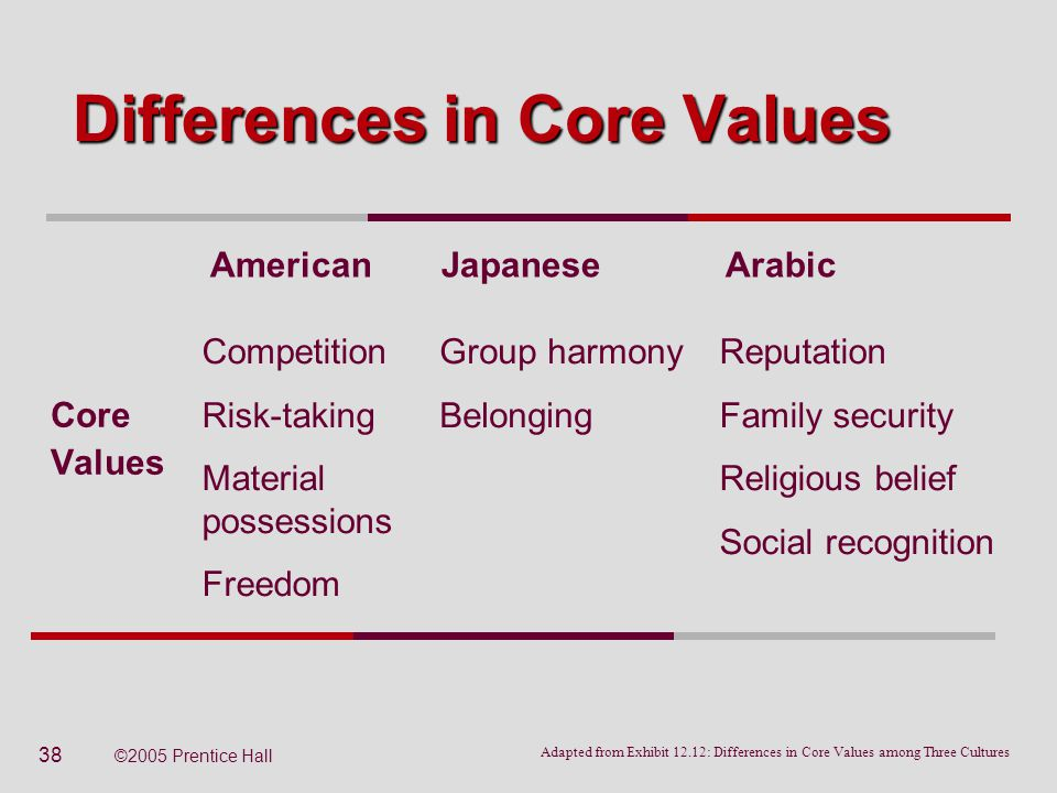 a discussion on the differences between cultures Free essay: comparison of the american and chinese cultures cultural differences are apparent from one group of people to another culture is based on many.
