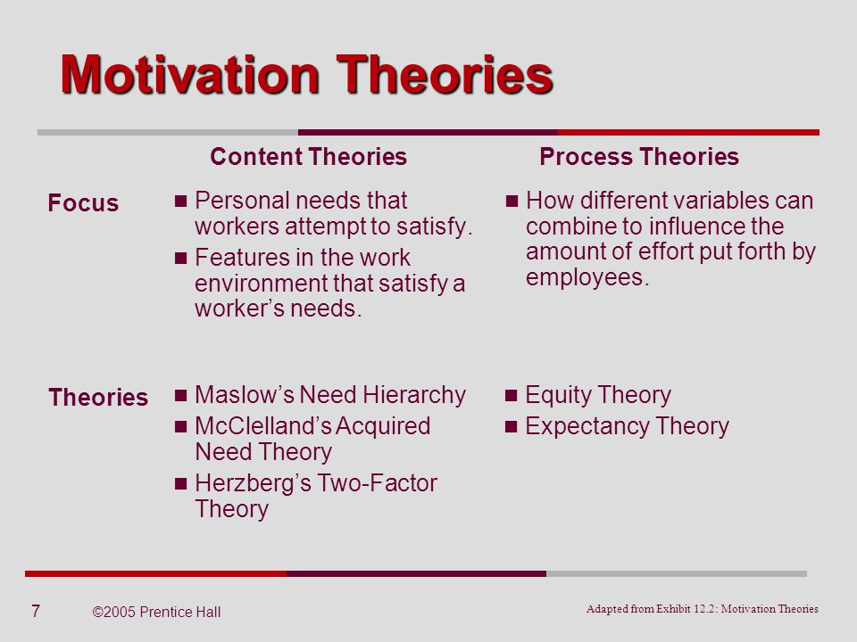 2 process theories of motivation Executive summary motivation theories are primarily divided into two major types which are the content theories and the process theories this report aims to critically evaluate two process theories of motivation which is the expectancy theory by victor vroom and the equity theory by john stacy adams.