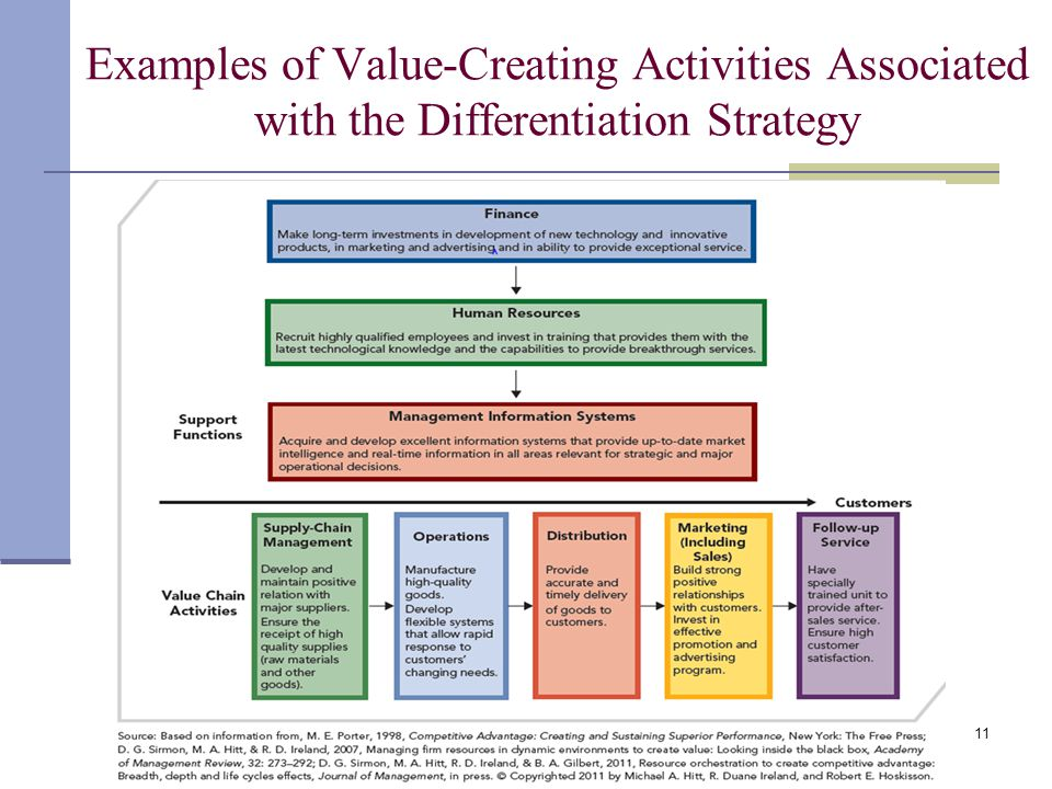 Examples of Value-Creating Activities Associated with the Differentiation Strategy