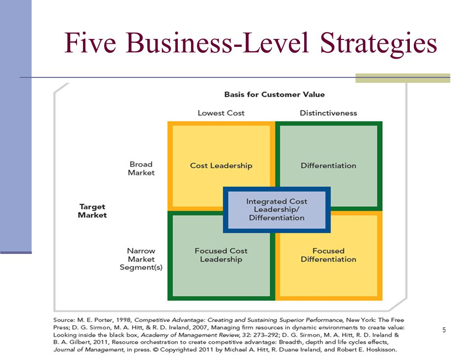 business level and corporate level strategy Strategy in business can be understood to be split into three different levels -- corporate unit level, business unit level and the operational level, the main.