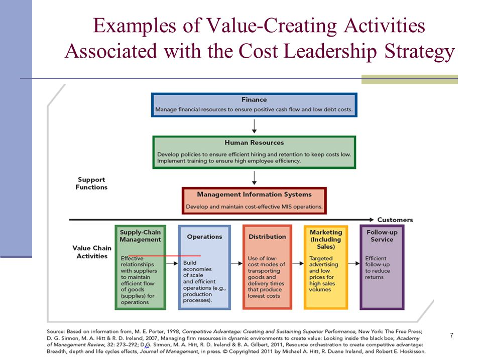 Examples of Value-Creating Activities Associated with the Cost Leadership Strategy
