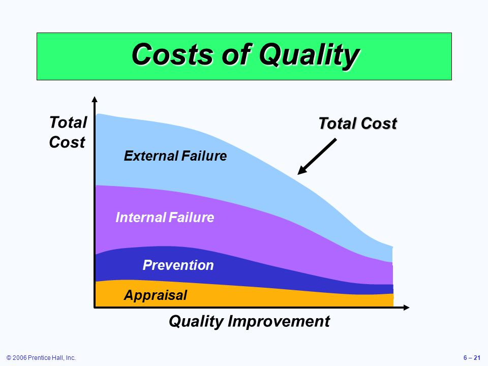external failure and internal failure cost Internal failure cost the cost incurred whtn substandard products are produced but discovered before shipment to the customer: scrap, spoilage, rework, rework labor and overhead, reinspection of reworked products, retesting of reworked products, downtime cause by quality problems, disposal of defectives, analysis of the cause of defects .