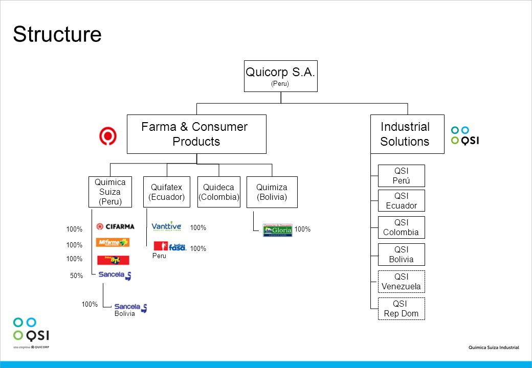 Structure Quicorp S.A. Farma & Consumer Products Industrial Solutions