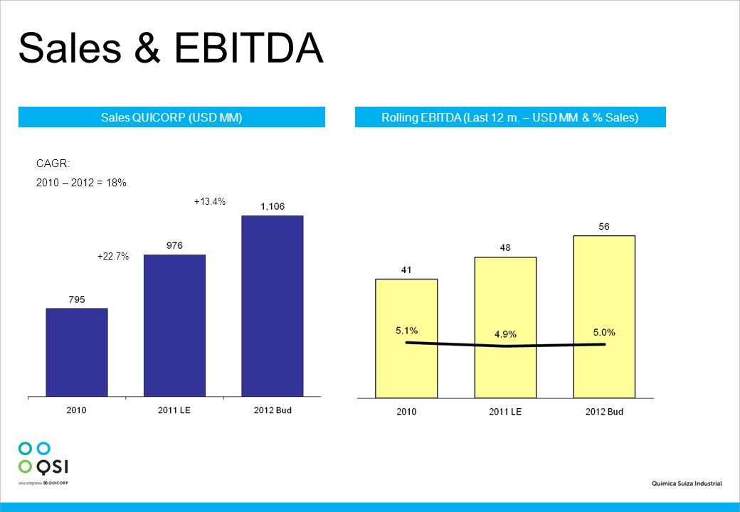Rolling EBITDA (Last 12 m. – USD MM & % Sales)