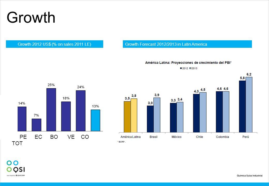 Growth 2012 US$ (% on sales 2011 LE)