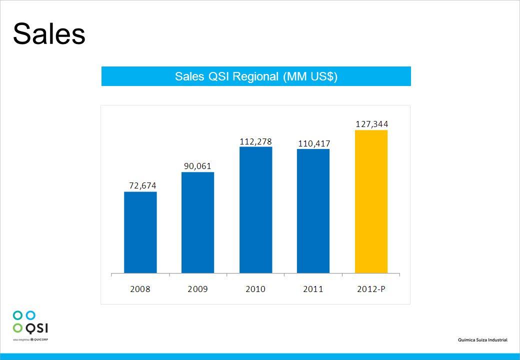 Sales QSI Regional (MM US$)