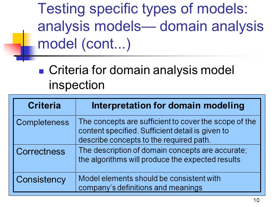 Interpretation for domain modeling