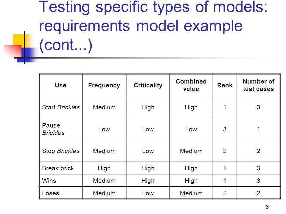 Testing specific types of models: requirements model example (cont...)