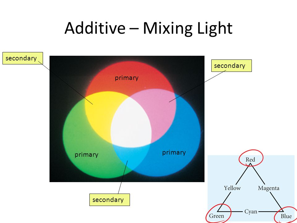 Additive – Mixing Light